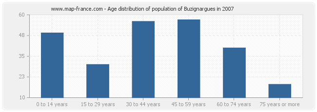Age distribution of population of Buzignargues in 2007