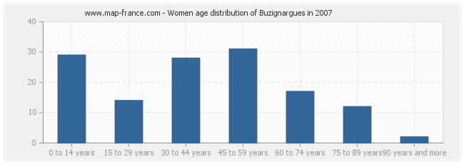 Women age distribution of Buzignargues in 2007