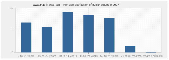 Men age distribution of Buzignargues in 2007