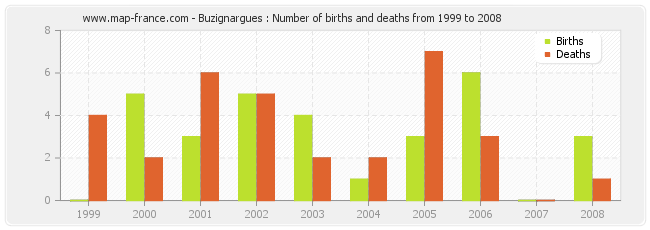 Buzignargues : Number of births and deaths from 1999 to 2008