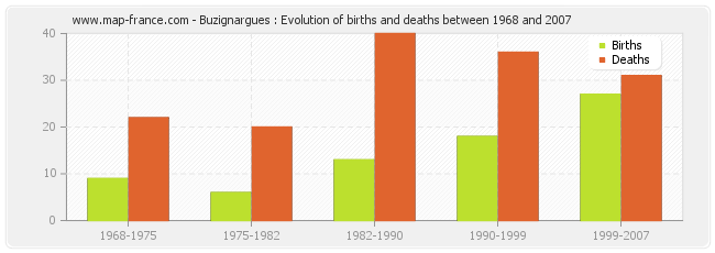 Buzignargues : Evolution of births and deaths between 1968 and 2007