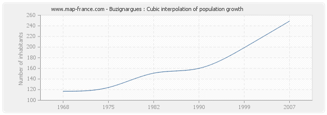 Buzignargues : Cubic interpolation of population growth