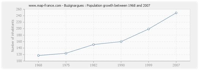 Population Buzignargues