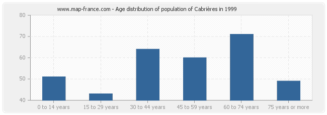 Age distribution of population of Cabrières in 1999