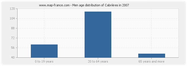 Men age distribution of Cabrières in 2007