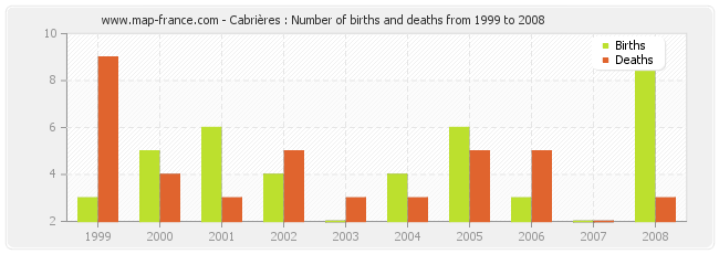 Cabrières : Number of births and deaths from 1999 to 2008