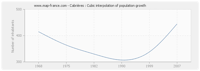 Cabrières : Cubic interpolation of population growth
