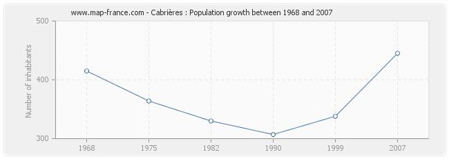 Population Cabrières