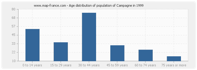 Age distribution of population of Campagne in 1999