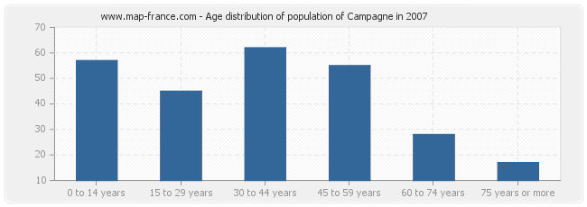 Age distribution of population of Campagne in 2007
