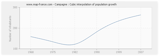 Campagne : Cubic interpolation of population growth
