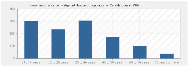 Age distribution of population of Candillargues in 1999