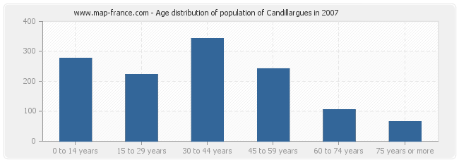 Age distribution of population of Candillargues in 2007