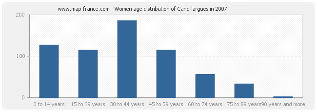 Women age distribution of Candillargues in 2007