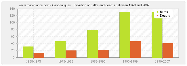 Candillargues : Evolution of births and deaths between 1968 and 2007