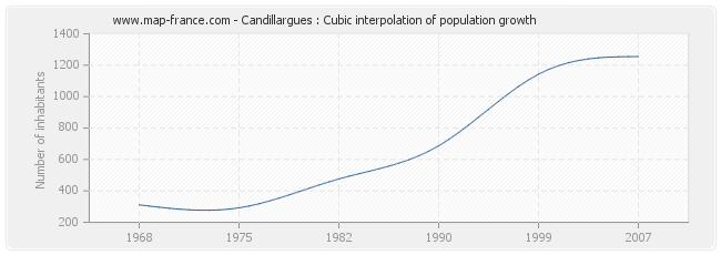 Candillargues : Cubic interpolation of population growth