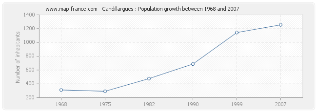 Population Candillargues