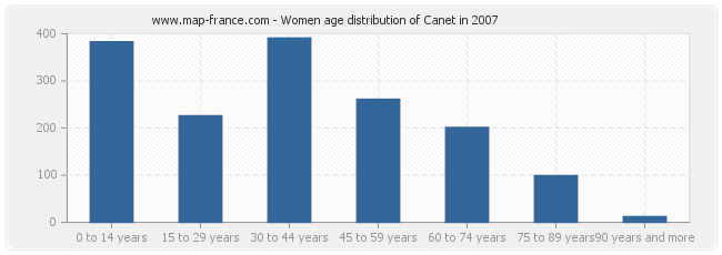 Women age distribution of Canet in 2007