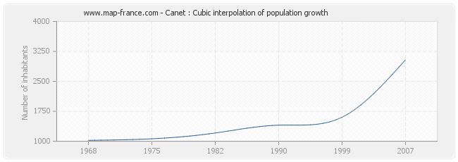 Canet : Cubic interpolation of population growth