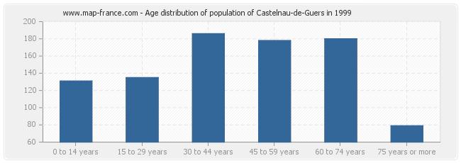 Age distribution of population of Castelnau-de-Guers in 1999