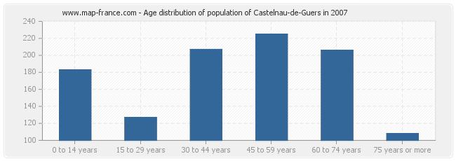 Age distribution of population of Castelnau-de-Guers in 2007