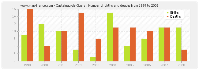 Castelnau-de-Guers : Number of births and deaths from 1999 to 2008