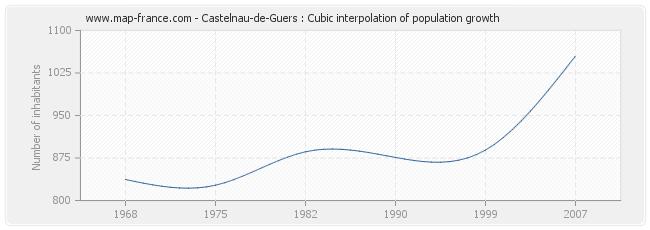 Castelnau-de-Guers : Cubic interpolation of population growth