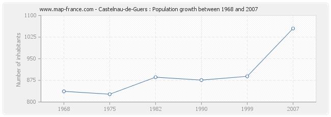 Population Castelnau-de-Guers