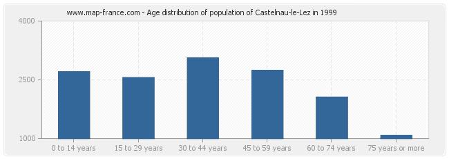 Age distribution of population of Castelnau-le-Lez in 1999