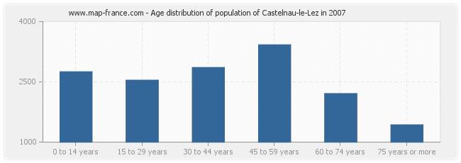 Age distribution of population of Castelnau-le-Lez in 2007