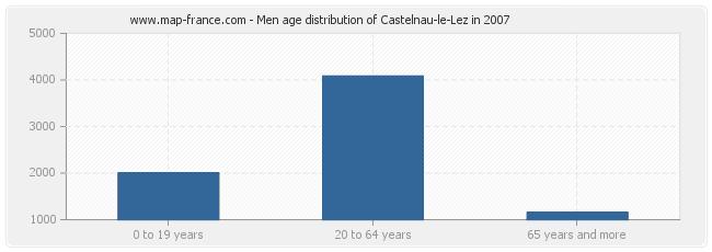 Men age distribution of Castelnau-le-Lez in 2007