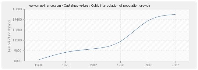 Castelnau-le-Lez : Cubic interpolation of population growth