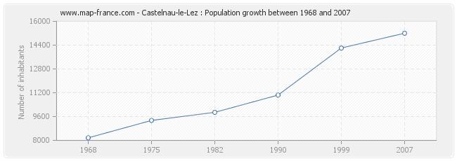 Population Castelnau-le-Lez