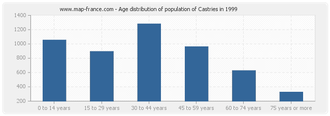 Age distribution of population of Castries in 1999