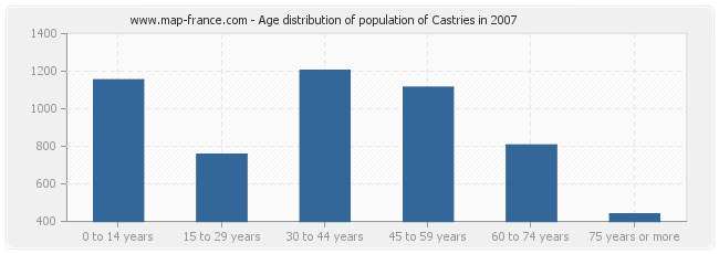 Age distribution of population of Castries in 2007