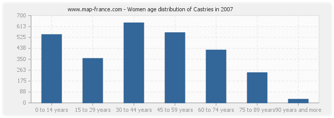 Women age distribution of Castries in 2007