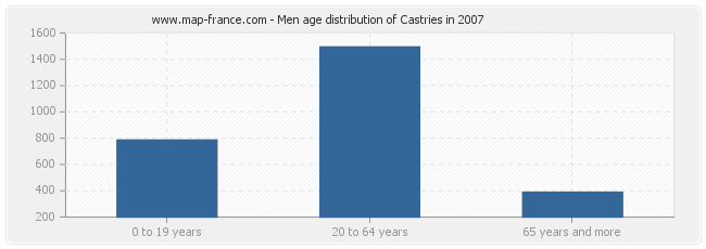 Men age distribution of Castries in 2007