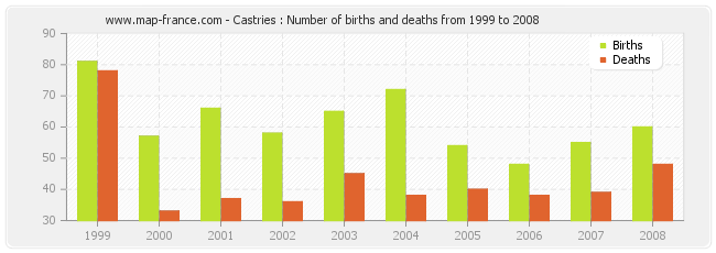 Castries : Number of births and deaths from 1999 to 2008