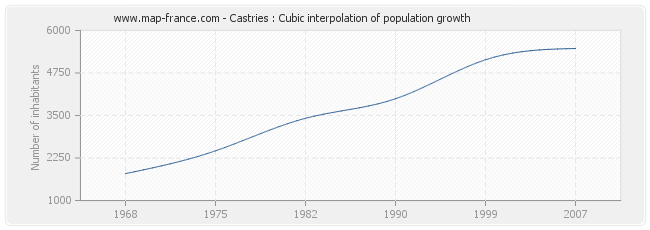 Castries : Cubic interpolation of population growth