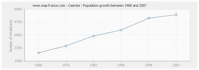 Population Castries