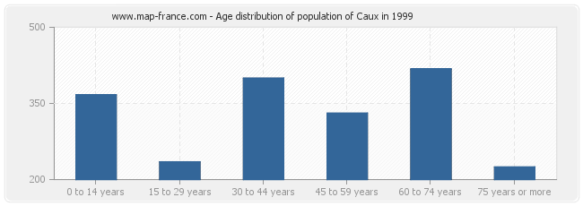 Age distribution of population of Caux in 1999