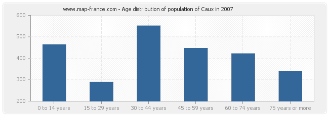 Age distribution of population of Caux in 2007