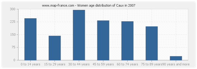 Women age distribution of Caux in 2007