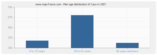 Men age distribution of Caux in 2007