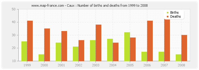 Caux : Number of births and deaths from 1999 to 2008
