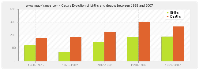 Caux : Evolution of births and deaths between 1968 and 2007