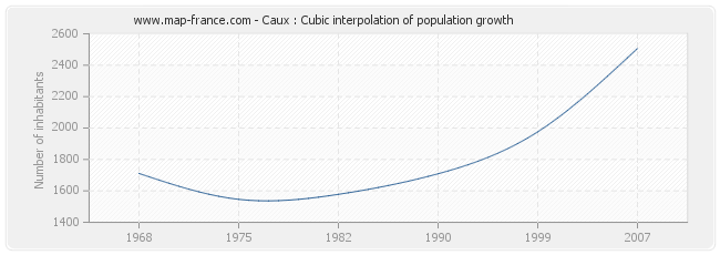 Caux : Cubic interpolation of population growth