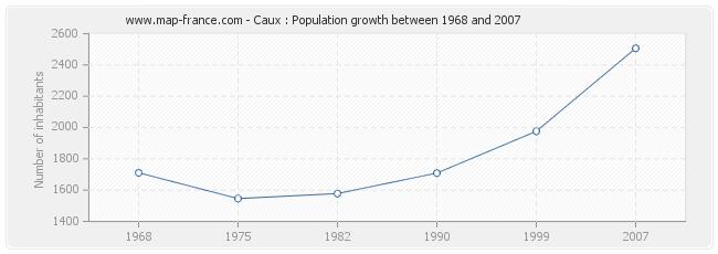Population Caux