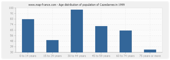 Age distribution of population of Cazedarnes in 1999