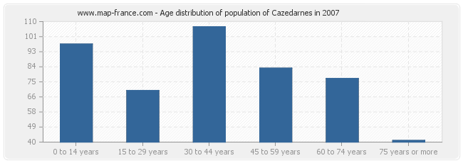 Age distribution of population of Cazedarnes in 2007